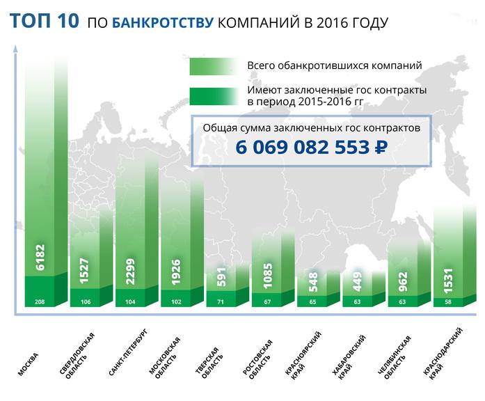 Ростовская область вошла в Топ-10 по числу фирм-банкротов и миграции компаний 1