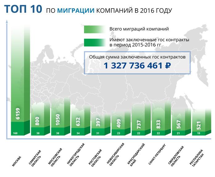 Ростовская область вошла в Топ-10 по числу фирм-банкротов и миграции компаний 2