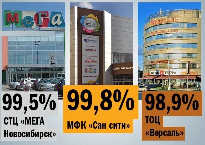 Крупнейшие торгово-развлекательные центры Новосибирска