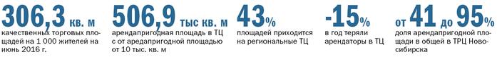 торговые центров Новосибирска