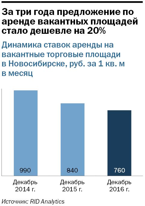 Рейтинг торговых центров Новосибирска 1
