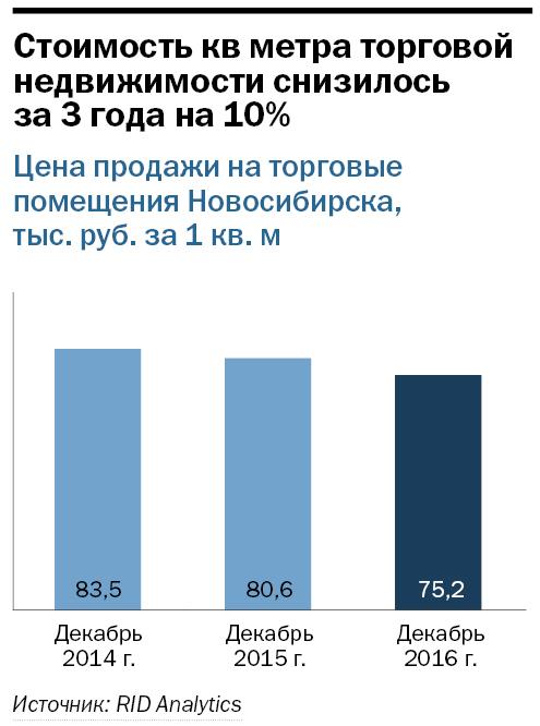 Рейтинг торговых центров Новосибирска 2