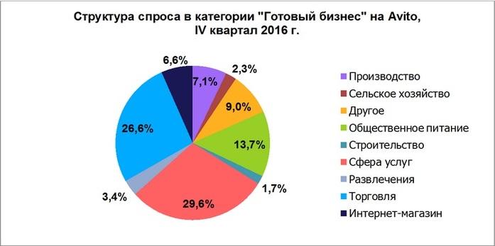 Итоги года на рынке готового бизнеса: в Казани цены выросли на 7% 1