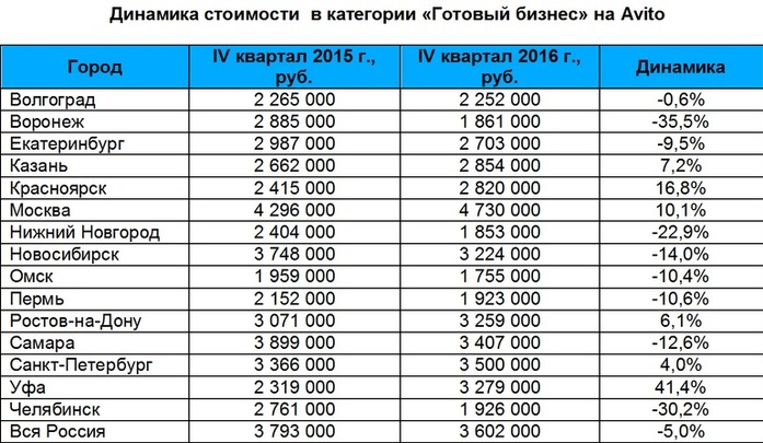 Итоги года на рынке готового бизнеса: в Казани цены выросли на 7% 2