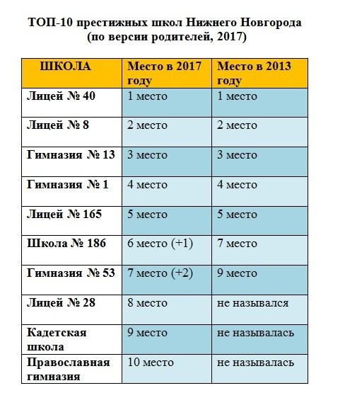 Эксперты составили рейтинг престижности нижегородских школ 1