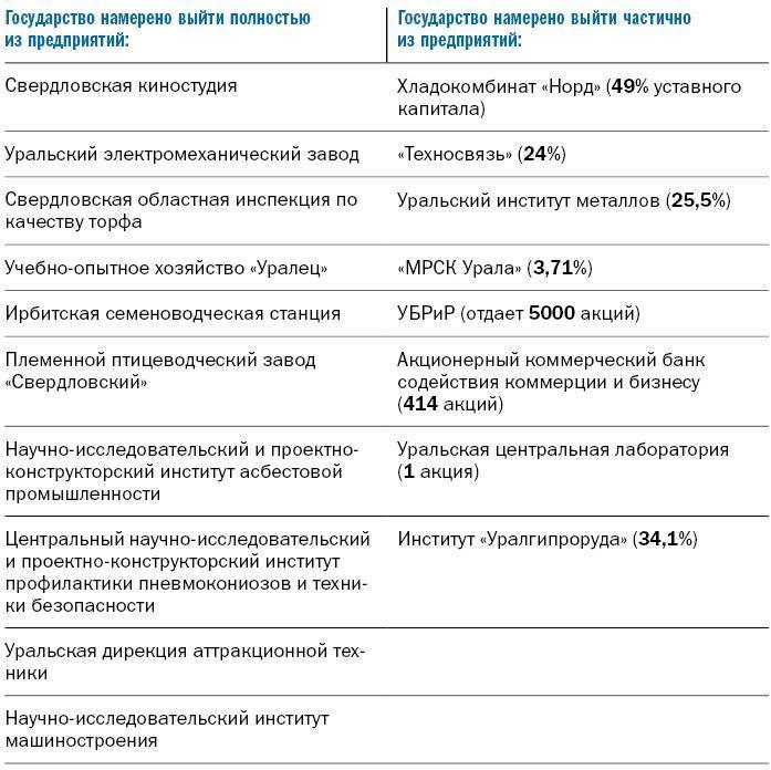 ХК «Норд», МРСК и киностудия: правительство распродает госактивы на Урале / СПИСОК 1