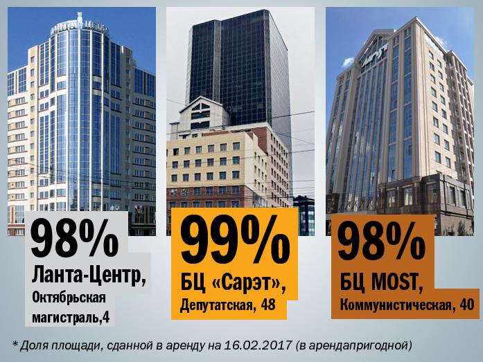 ТОП Бизнес центров Новосибирска