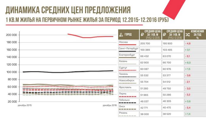 «Пессимистический сценарий сохранится». Когда в России восстановится рынок жилья / ПРОГНОЗ 1