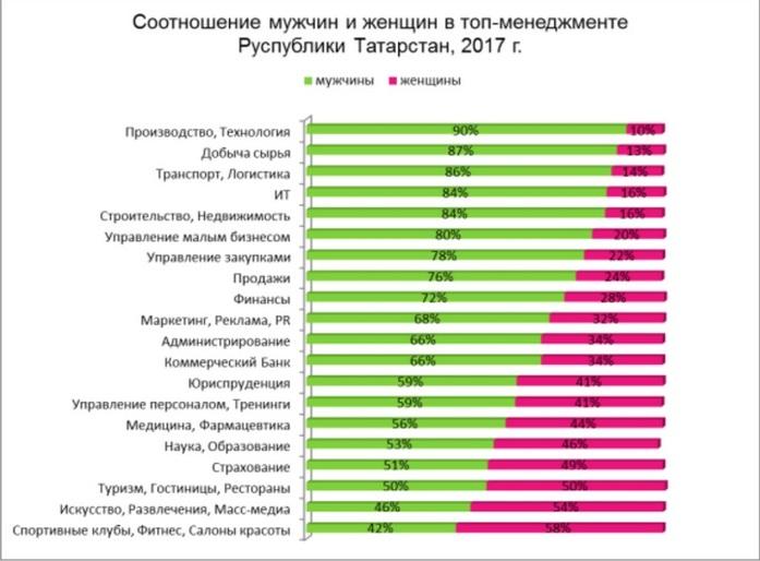 Бизнесом в Татарстане руководят мужчины 1