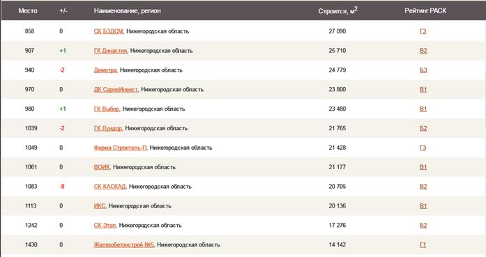 50 нижегородских компаний вошли во всероссийский рейтинг застройщиков 1