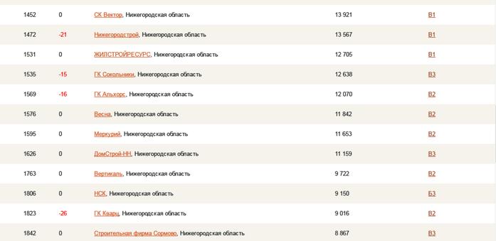 50 нижегородских компаний вошли во всероссийский рейтинг застройщиков 2