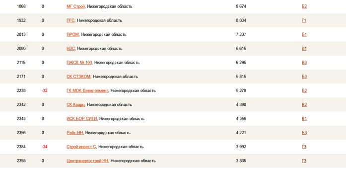50 нижегородских компаний вошли во всероссийский рейтинг застройщиков 3