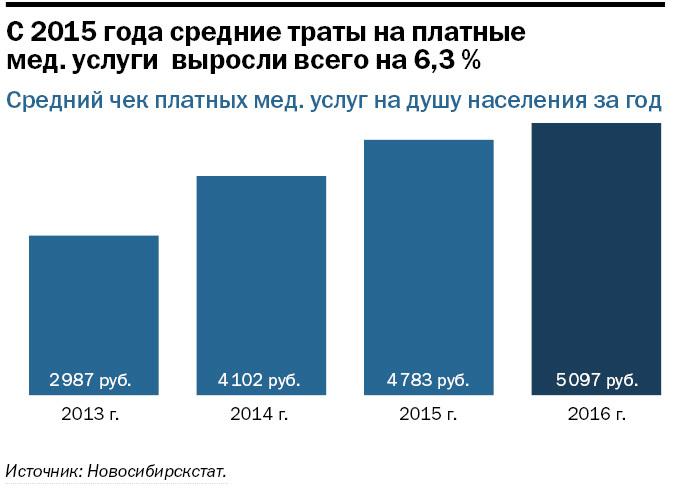 Рейтинг частных многопрофильных клиник в Новосибирске