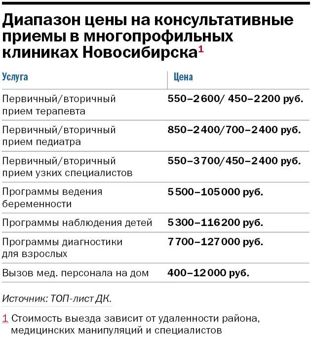 Рейтинг многопрофильных клиник