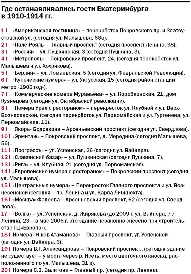 «Ванны и внимательная прислуга». Где в Екатеринбурге ночевали дореволюционные туристы  8
