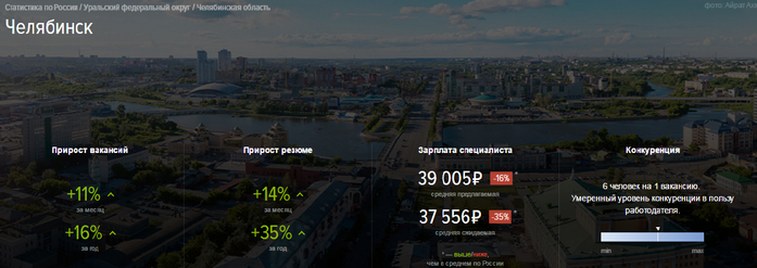 Число вакансий в Челябинске увеличится на 9%, но спрос тоже вырастет 1