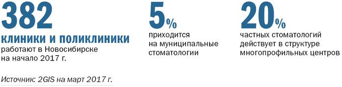 Рейтинг частных стоматологий Новосибирске 2017