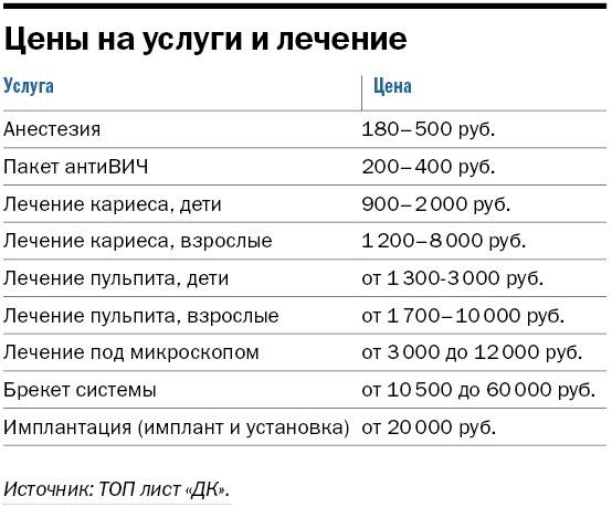 Рейтинг Стоматологий Новосибирска