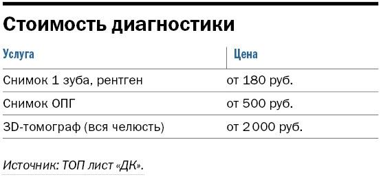 Рейтинг частных клиник в Новосибирске 3
