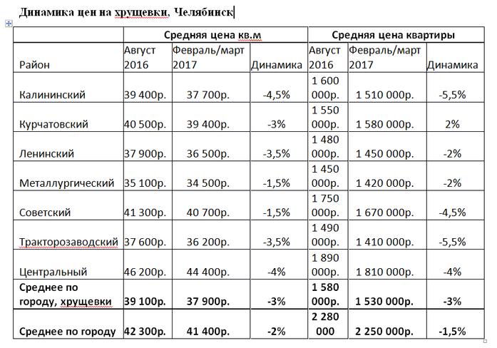 В Челябинске цены на хрущевки почти сравнялись с ценами на квартиры в новостройках 1