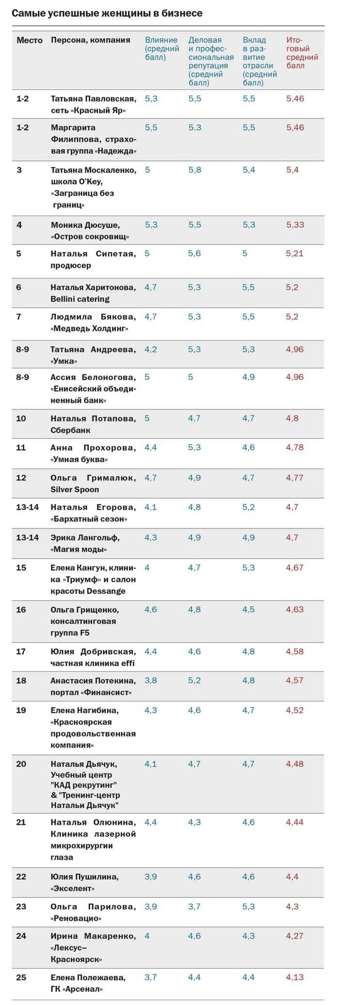 Рейтинг DK.RU: самые успешные женщины Красноярска в бизнесе  4