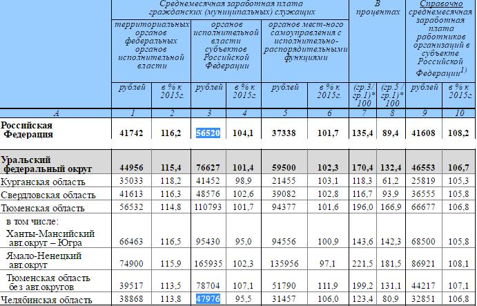 Зарплата челябинских чиновников оказалась одной из самых низких в УрФО 1