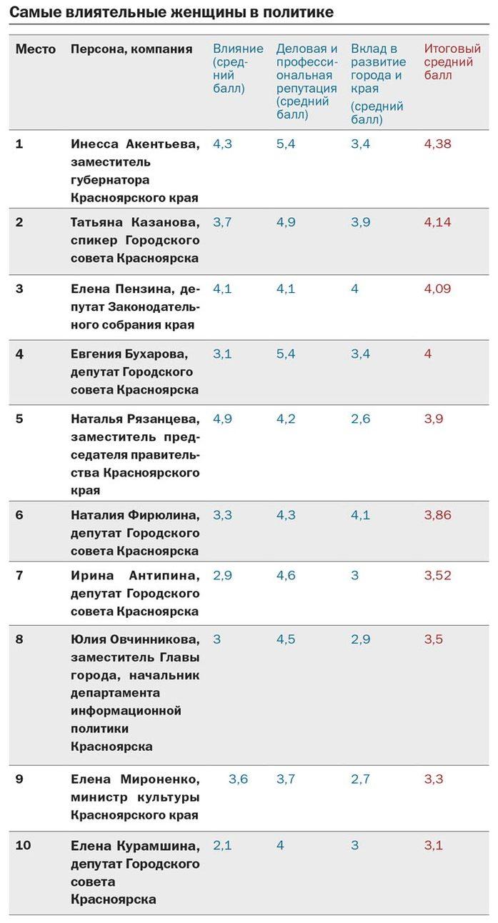 Рейтинг DK.RU: самые успешные женщины Красноярска в политике  4