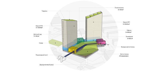 В Красноярске представлен проект двух башен около Медакадемии 1