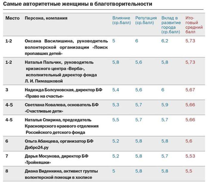 Рейтинг DK.RU: самые авторитетные женщины Красноярска в благотворительности  4