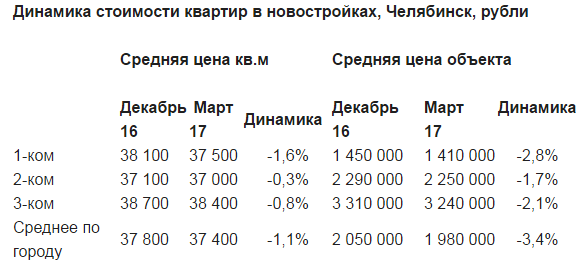 В двух районах Челябинска стремительно дешевеют квартиры 1
