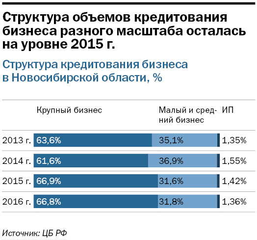 Рейтинг банков