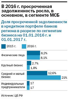 Крупнейшие банки Екатеринбурга / РЕЙТИНГ 1
