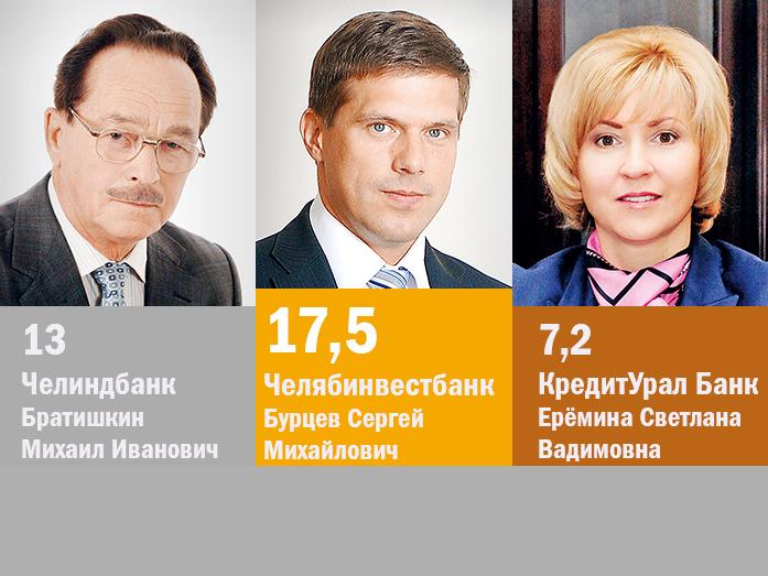 Крупнейшие банки Челябинска для бизнеса / РЕЙТИНГ 1