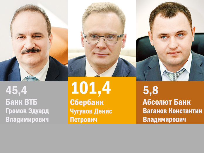 Крупнейшие банки Челябинска для бизнеса / РЕЙТИНГ 2