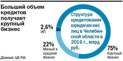 Крупнейшие банки Челябинска для бизнеса / РЕЙТИНГ 3