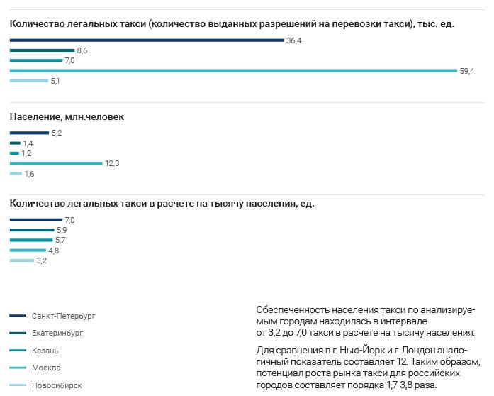 Глава Uber в России: «Мы конкурируем не со службами такси, а с личным автомобилем»  1