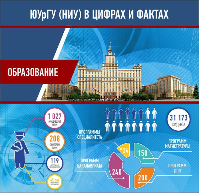 Южно-Уральский государственный университет (ЮУрГУ) 1