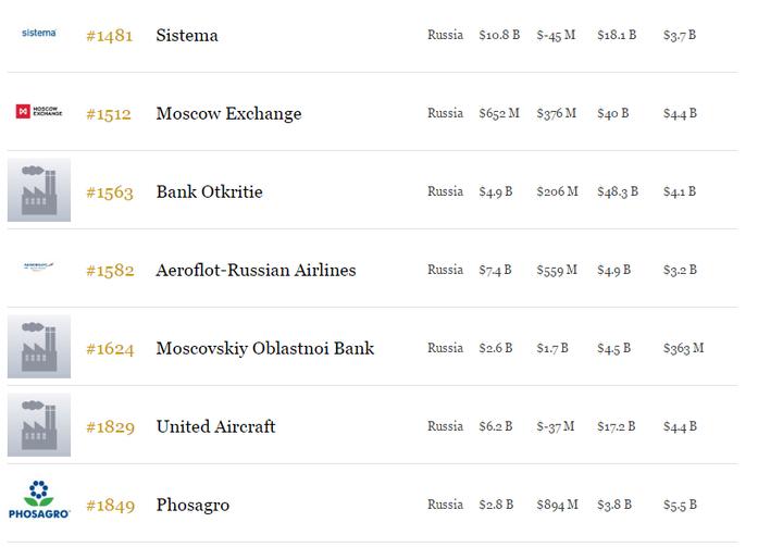 Не только нефть и газ: какие российские компании вошли в ТОП крупнейших корпораций мира  4