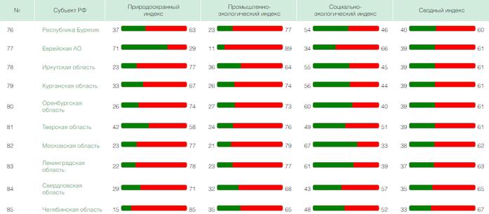 Грязный Урал: какие регионы признаны самыми экологически неблагополучными  1