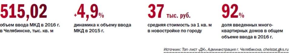 ТОП 16 Застройщиков многоквартирного жилья в Челябинске по итогам 2016 года