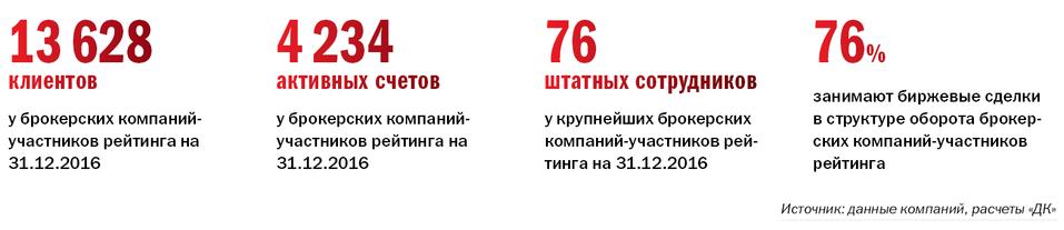 Рейтинг брокерских компаний  Челябинска 13