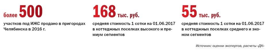 Рейтинг коттеджных поселков Челябинска  2