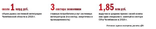 Рейтинг ИТ-компаний Челябинска  6