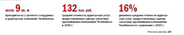 Рейтинг аудиторских компаний в Челябинске 16