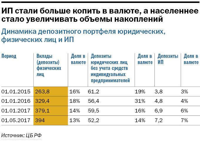 ТОП 10 банков по объему привлеченных средств физических и юридических лиц