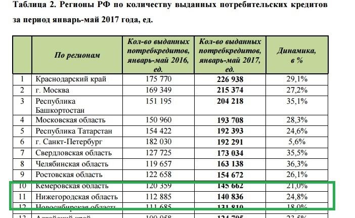 Объёмы и количество кредитов в Нижегородской области выросли на треть  1