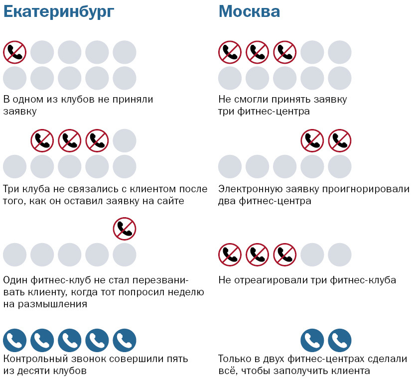 Тайная проверка фитнес-клубов Москвы и Екатеринбурга: 65% до финиша не дошли 1