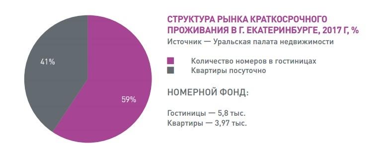 Это вредительство. «Квартиры посуточно» заняли 40% рынка гостиничных услуг в Екатеринбурге 1