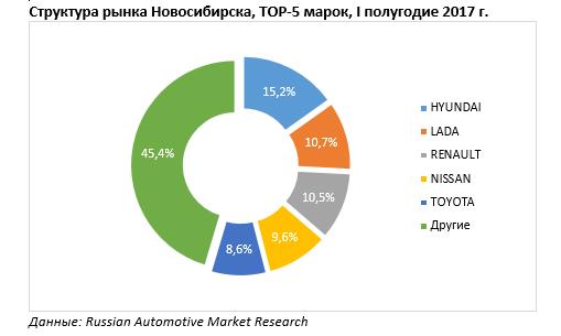 Авторынок Новосибирска вырос на 22% за первую половину 2017 г. 1