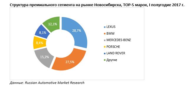 Авторынок Новосибирска вырос на 22% за первую половину 2017 г. 2
